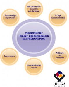 Heilpraktikercampus Kindercoach Verhaltenstherapie
